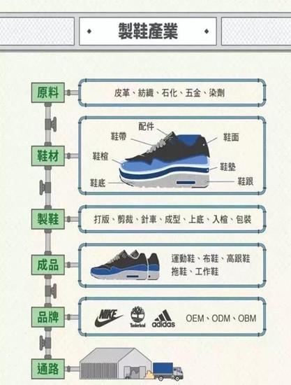 晋江见闻录:一双鞋子的自动化历程 | 案例研究