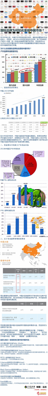国际品牌为何如此重视中国市场?