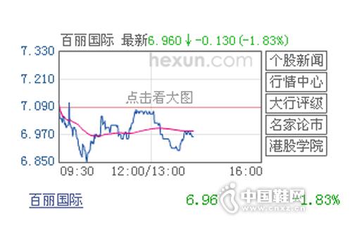 百丽国际6.96-1.83%