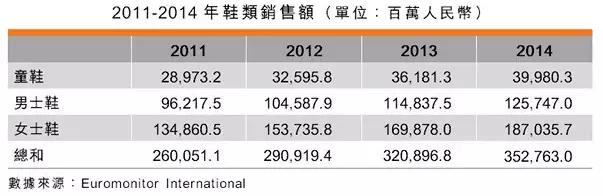 2011-2014年鞋类销售额
