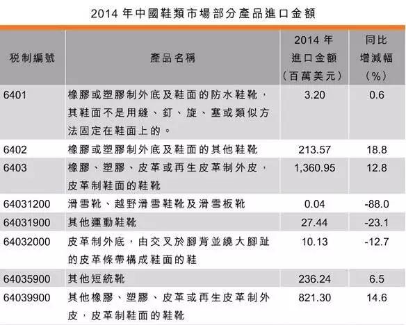 2014年中国鞋类市场部分产品进口金额