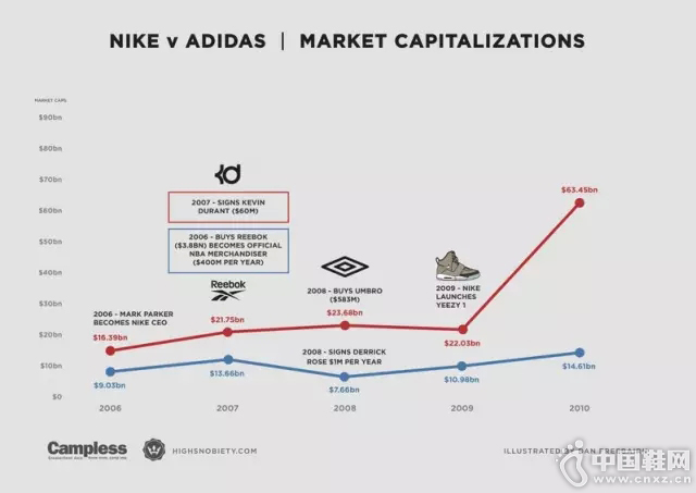 supply chain strategic management for nike marketing essay Middle ethical consumer rating for supply chain management in june 2016 ethical consumer viewed nike inc's website for the company's supply chain management.
