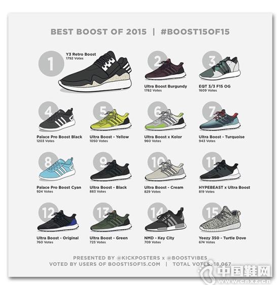 Kick Posters 评出 2015 最佳 Boost 球鞋