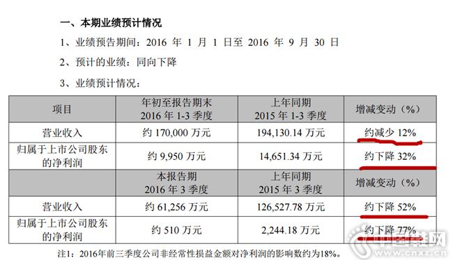 探路者预计1-3季度营收利润双下降