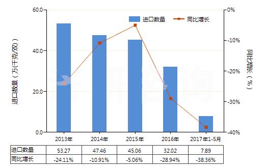 2013-2017年5月中国皮革制鞋面运动鞋靴进出口数据与未来趋势