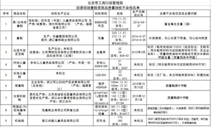 北京市场14批次童鞋抽检不合格 巴布豆、李宁上黑榜
