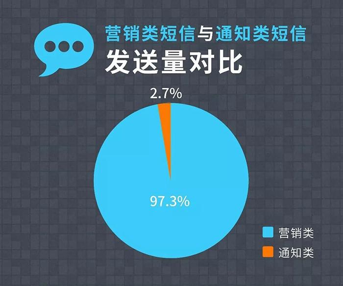 双11数据分析:服饰类营销短信下单率最高