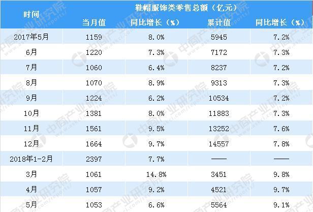 2018年1-5月中国服饰鞋帽类零售数据分析