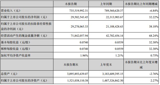 连锁自营分销店均减少 星期六上半年净利润涨32.22%