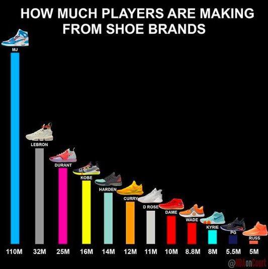 每年球星签名鞋利润榜单 乔丹系列高举榜首