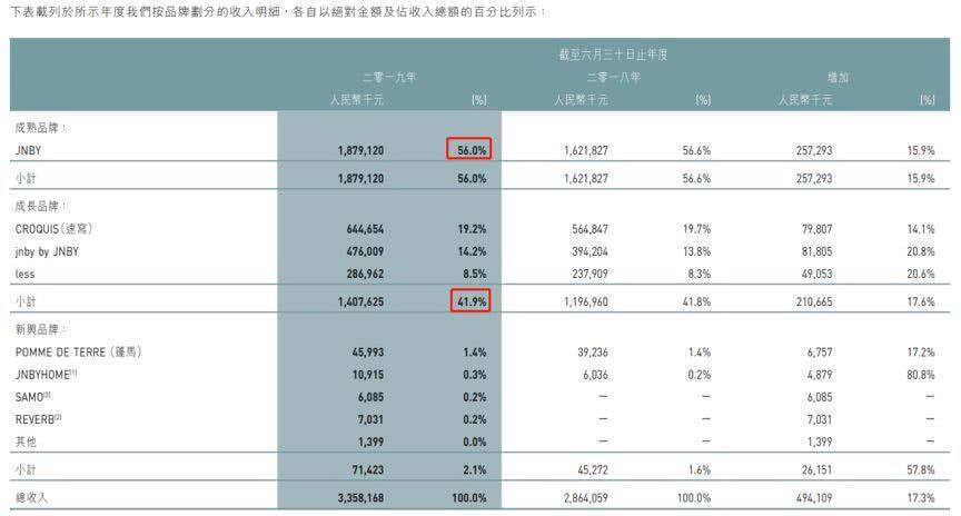 澳门金沙网站app:江南布衣年报点评:营收增速放缓,高派息率是亮点