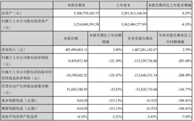 星期六前三季度虧損1.13億 同比下降207.88%